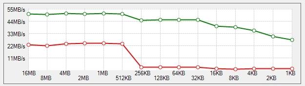 в зелен цвят - четене, в червено - запис на данни